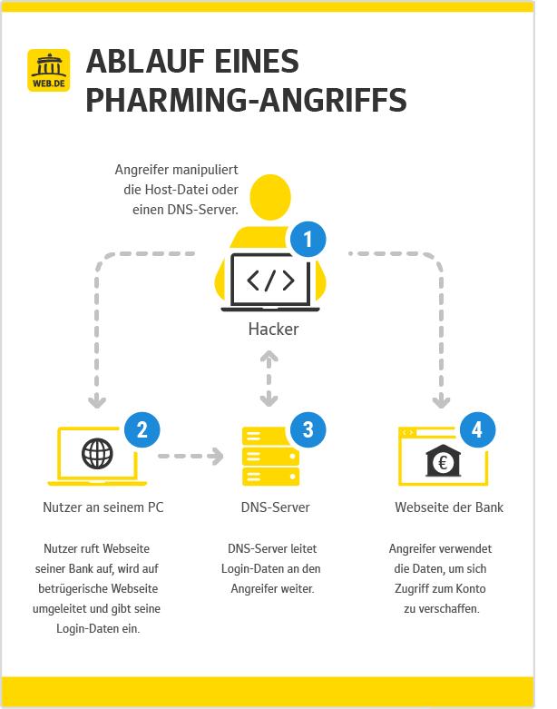 Beim Pharming-Angriff schlägt der Hacker direkt im Browser zu.